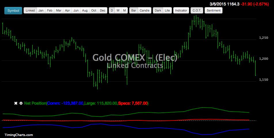 Báo cáo COT gold