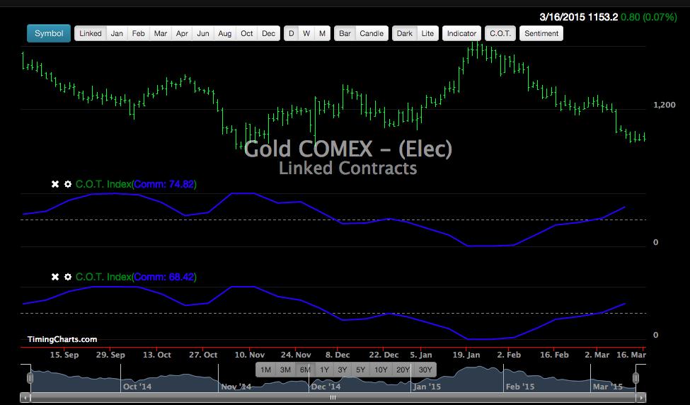 COT index :http://www.timingcharts.com/