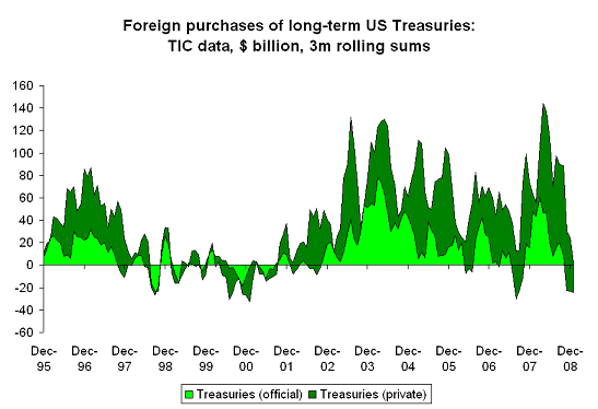 TIC long-term purchases