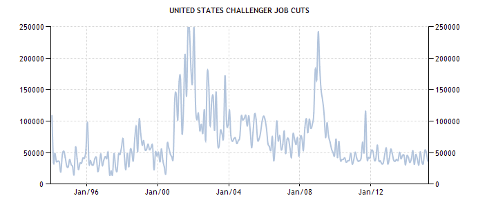 United States Challenger Job Cuts