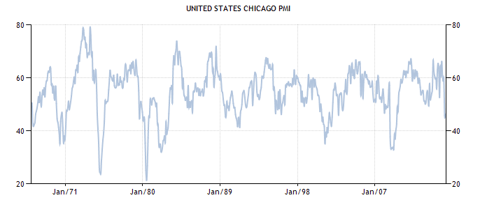United States Chicago PMI