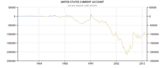 http://www.tradingeconomics.com/united-states/current-account