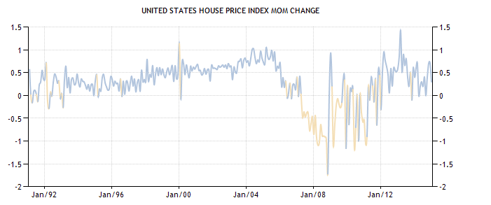 United States House Price Index MoM Change