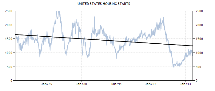 United States Housing Starts