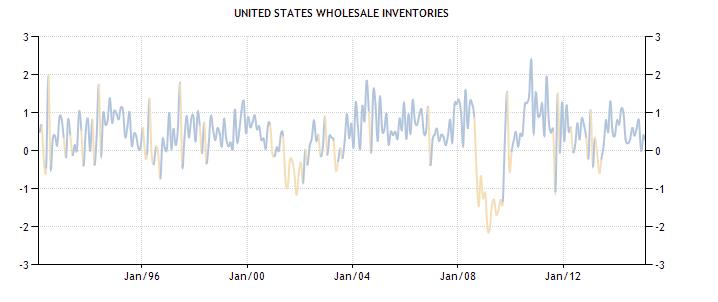 United States Wholesale Inventories