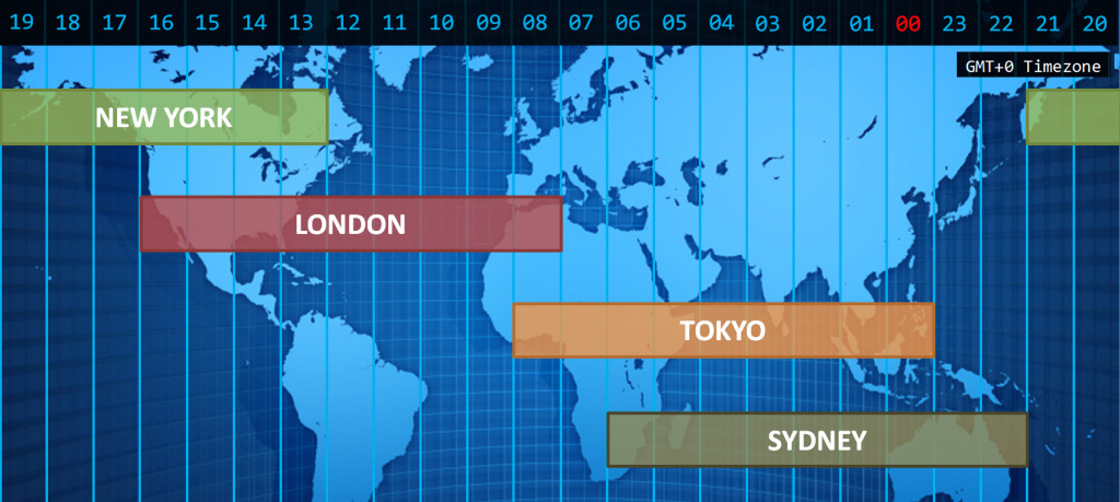 Sydney forex opening times