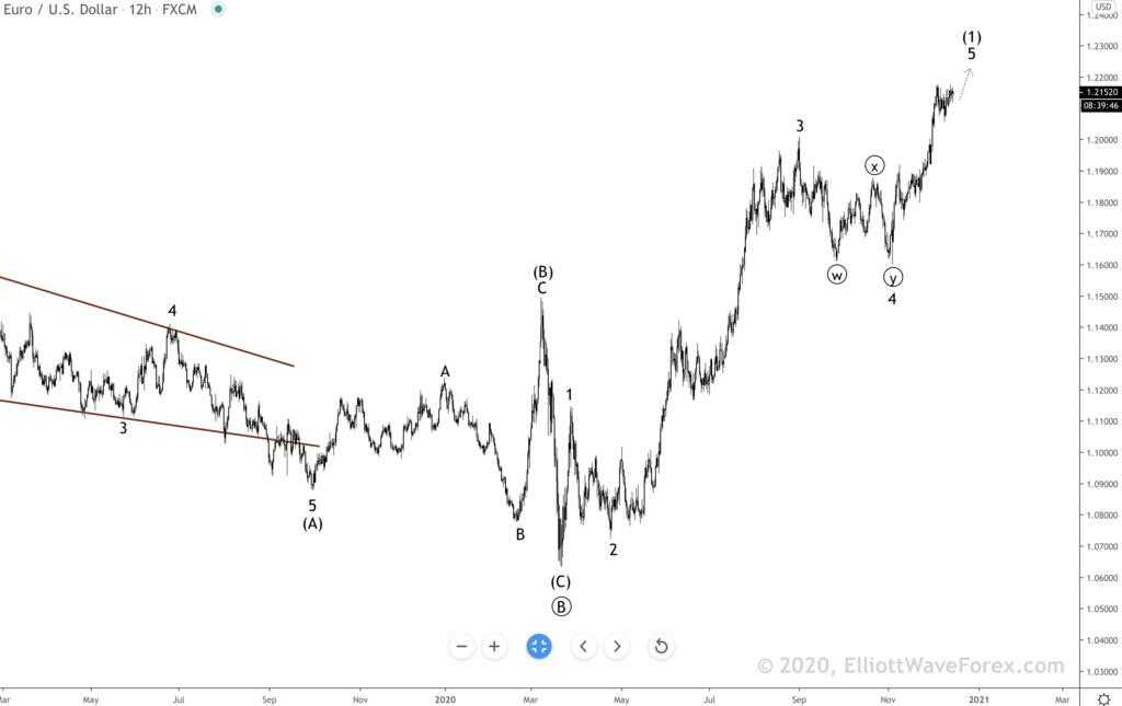Elliott wave EURUSD 16/12