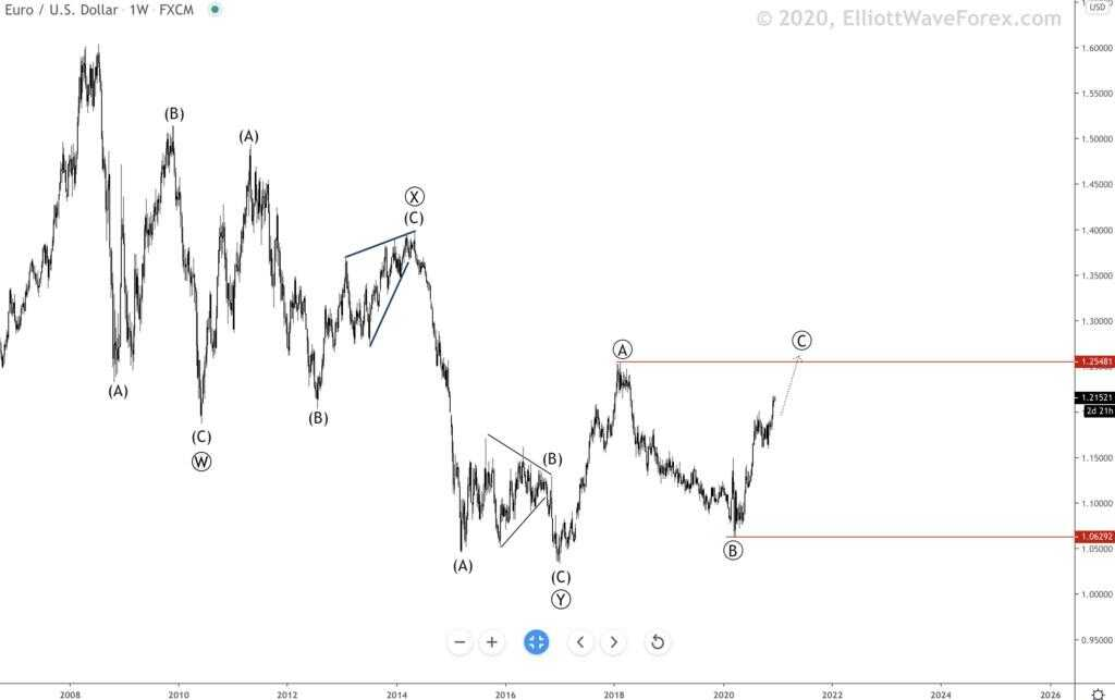 EURUSD elliott wave 16/12