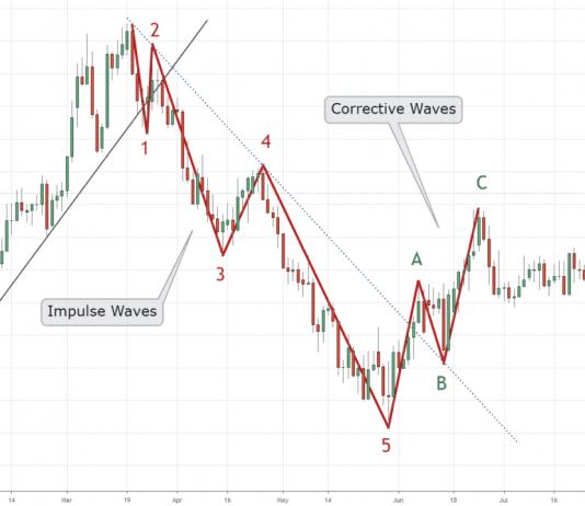 phân tích sóng
