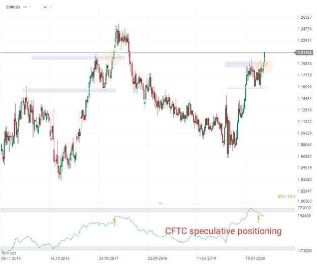 EURUSD phản ứng thị trường