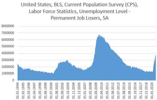 Tỷ lệ thất nghiệp Hoa Kỳ