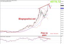 Bitcoin 9/2 xuất hiện phân kỳ giảm