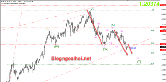 EURUSD 3/2 Tiếp tục giảm