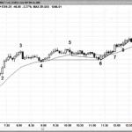 Mô hình Trend Resumption - giá đi ngang và hồi phục xu hướng cũ
