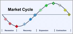 sơ đồ tính chu kỳ của thị trường tài chính