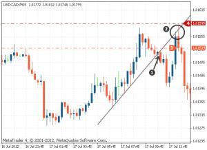 Giá phá vỡ trend line trong xu hướng chính và quayại test trước khi giảm hẳn 