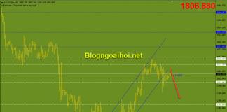 Vàng 24/2 Phá vỡ kênh giá tăng