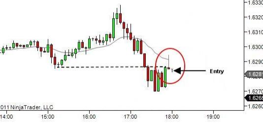 Một nến pinbar hình thành sau khi giá đã breakout thành công