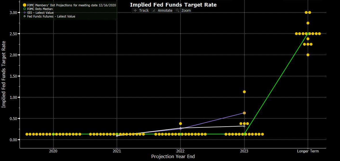 Dot plot của FED 2021