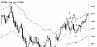 Nếu xu hướng yếu, mô hình 2 chân sóng thường xuất hiện nhiều hơn