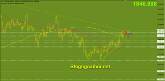 Vàng 17/5-Trendline giảm
