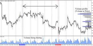 indcator volume profile