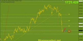 Vàng 18/6-Fib 61.8%
